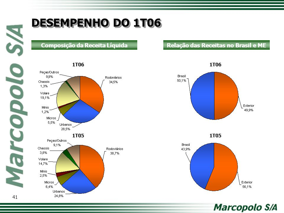 Composição da Receita Líquida Relação das Receitas no Brasil e ME