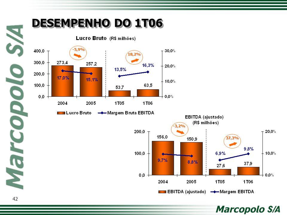 DESEMPENHO DO 1T06 -5,9% 18,2% -3,2% 37,3% Modelo de tabela com os principais números. Comparativo ano a ano.