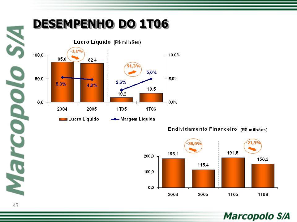 DESEMPENHO DO 1T06 -3,1% 91,3% -38,0% -21,5% Modelo de tabela com os principais números. Comparativo ano a ano.