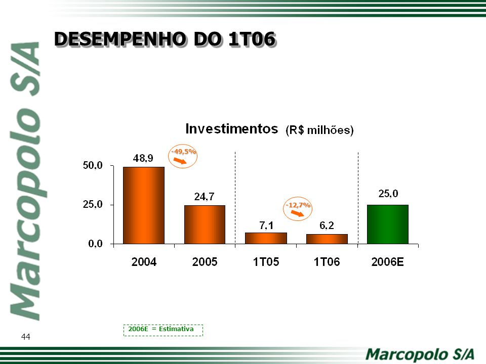 DESEMPENHO DO 1T06 -49,5% -12,7% Modelo de tabela com os principais números. Comparativo ano a ano.