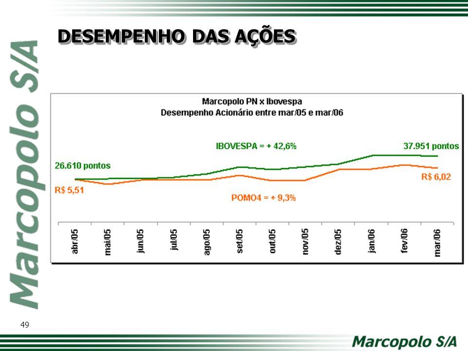 DESEMPENHO DAS AÇÕES 49