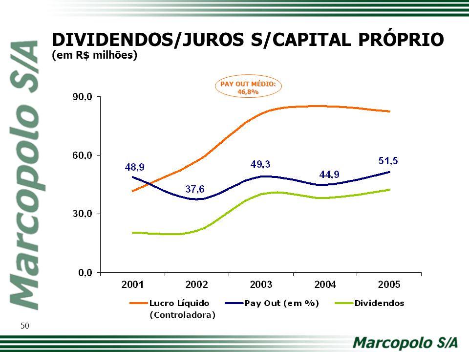 DIVIDENDOS/JUROS S/CAPITAL PRÓPRIO (em R$ milhões)
