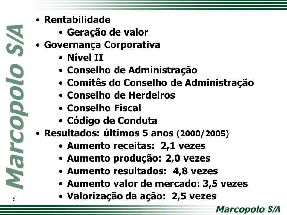 Governança Corporativa Nível II Conselho de Administração