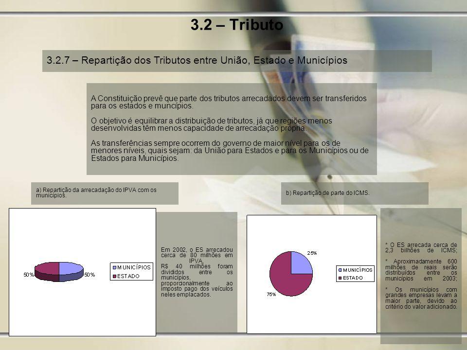 3.2 – Tributo 3.2.7 – Repartição dos Tributos entre União, Estado e Municípios.