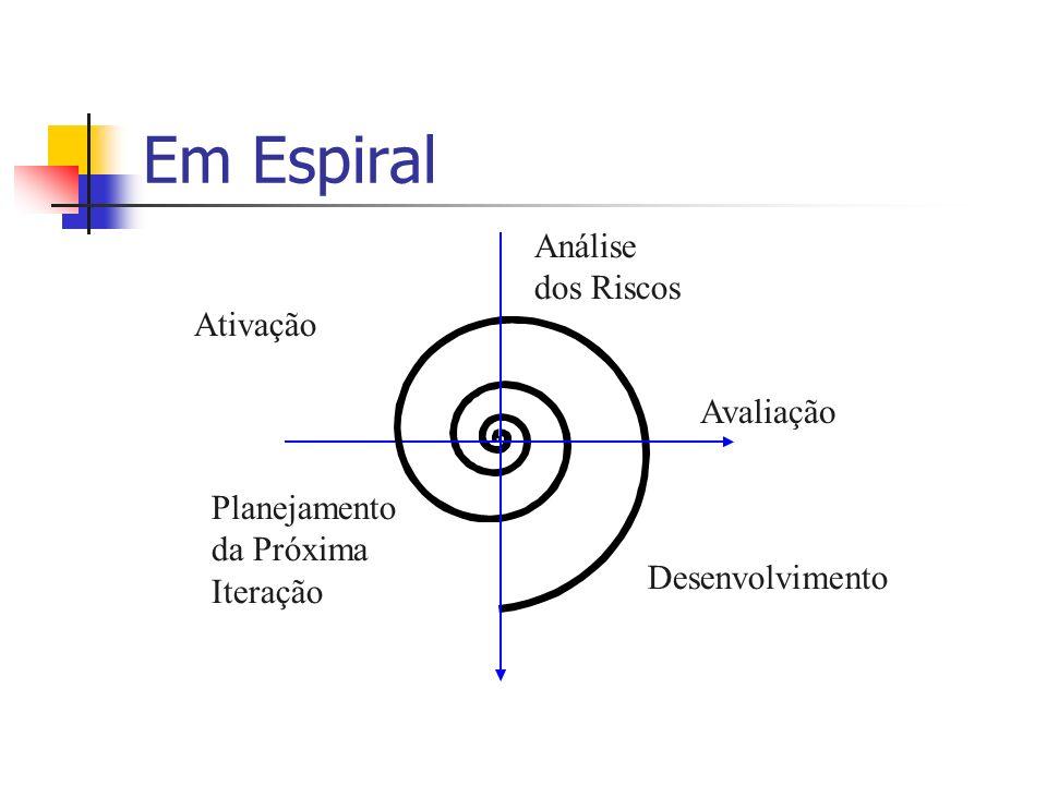 Em Espiral Análise dos Riscos Ativação Avaliação
