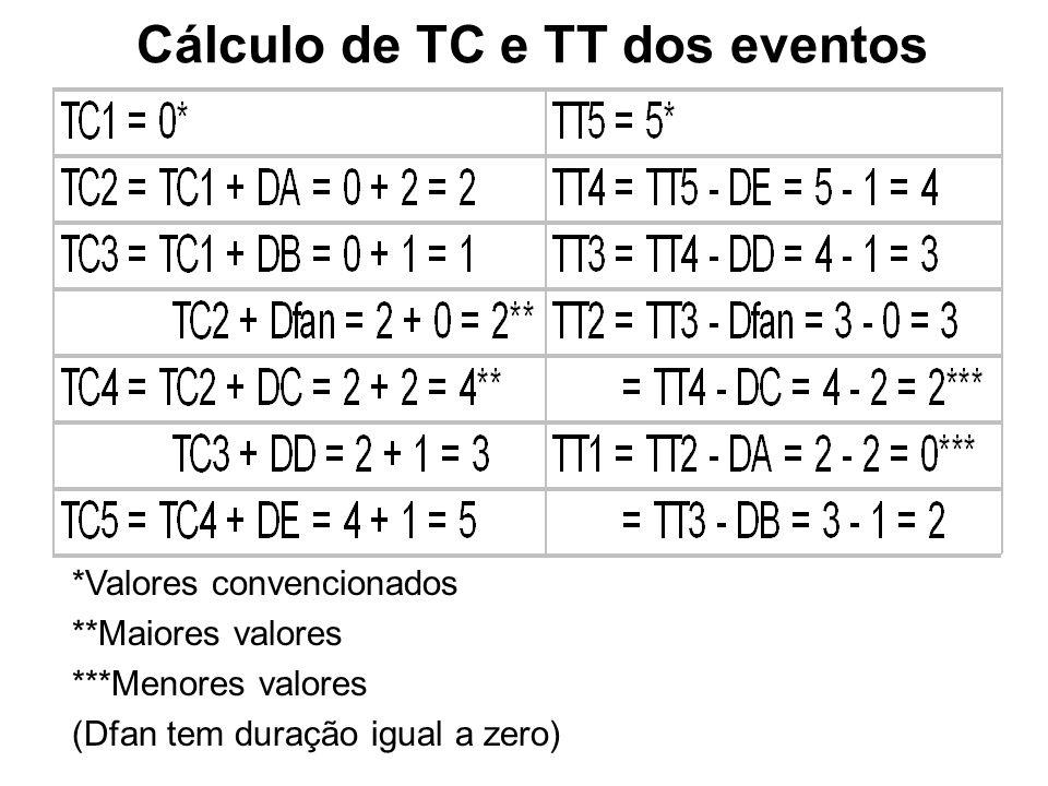 Cálculo de TC e TT dos eventos