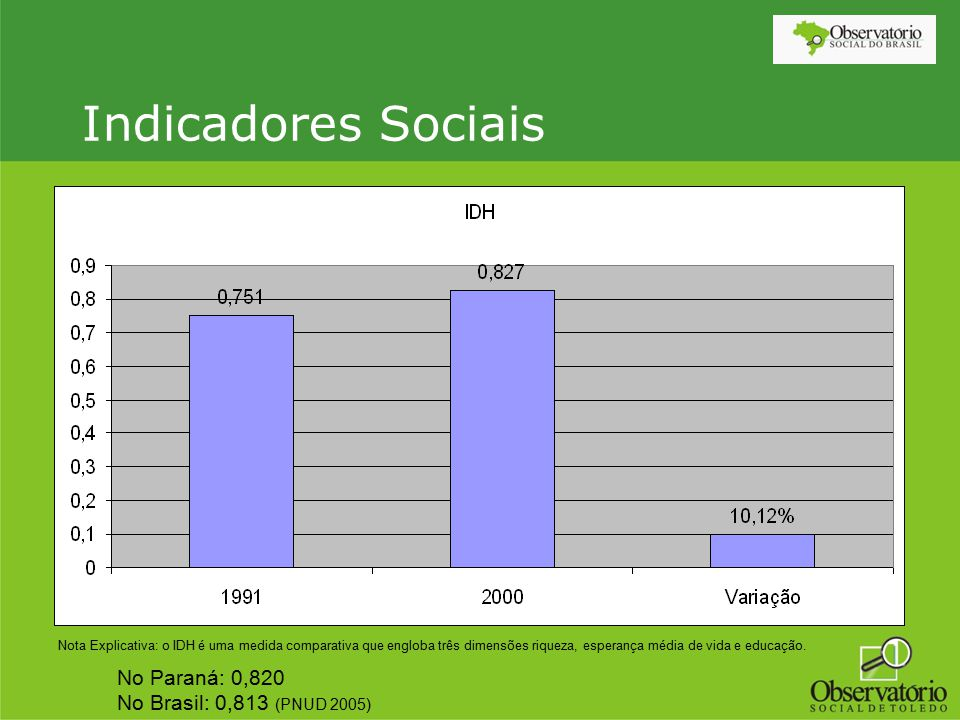 Indicadores Sociais No Paraná: 0,820 No Brasil: 0,813 (PNUD 2005)