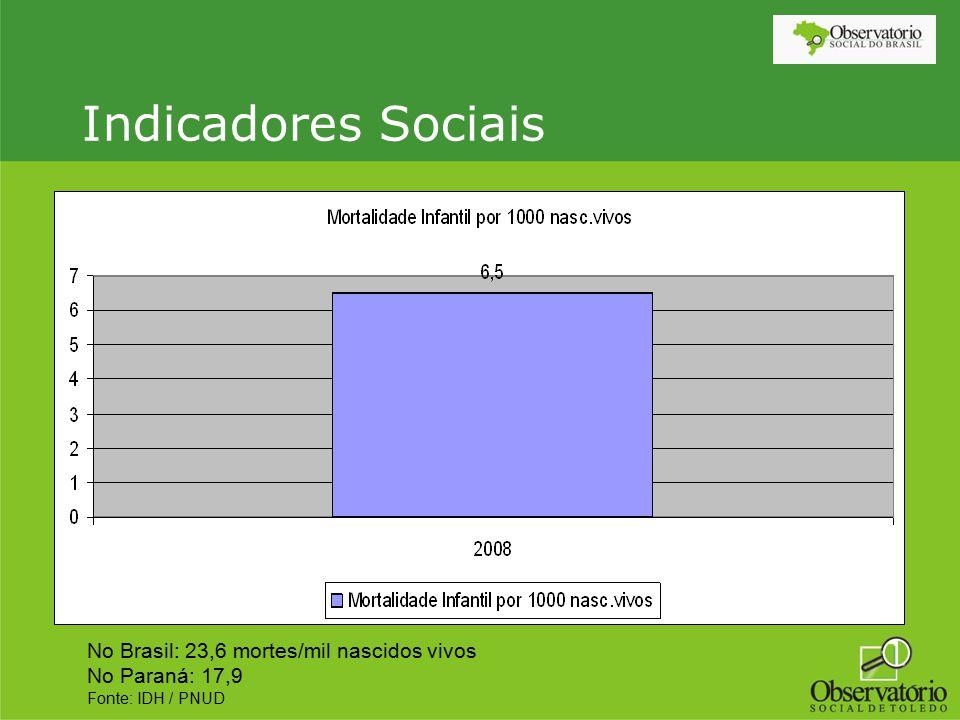 Indicadores Sociais No Brasil: 23,6 mortes/mil nascidos vivos