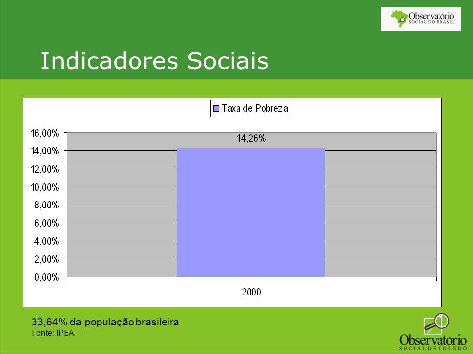 Indicadores Sociais 33,64% da população brasileira Fonte: IPEA