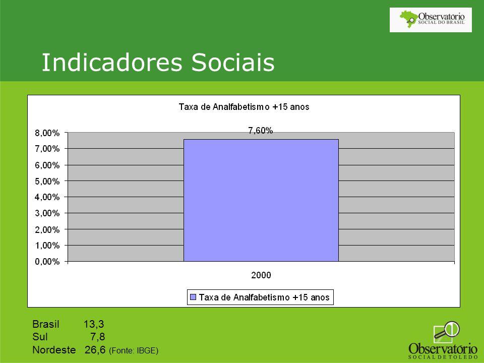 Indicadores Sociais Brasil 13,3 Sul 7,8 Nordeste 26,6 (Fonte: IBGE)
