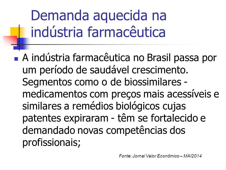 Demanda aquecida na indústria farmacêutica