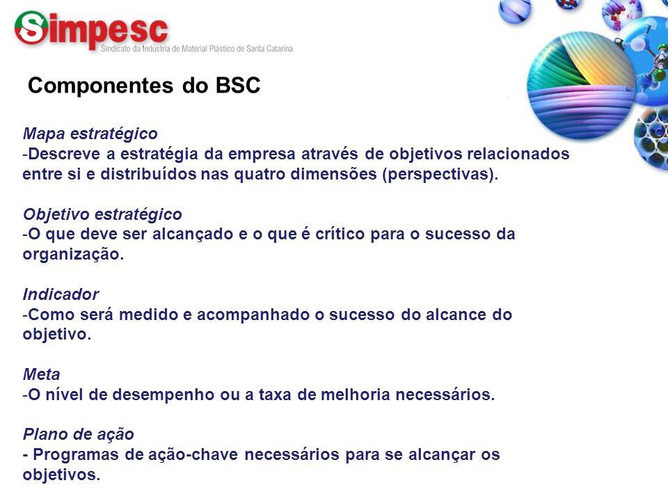 Componentes do BSC Mapa estratégico