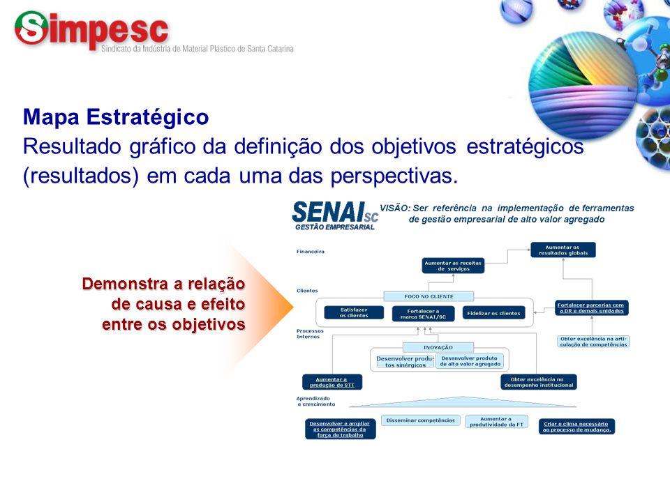 Mapa Estratégico Resultado gráfico da definição dos objetivos estratégicos (resultados) em cada uma das perspectivas.