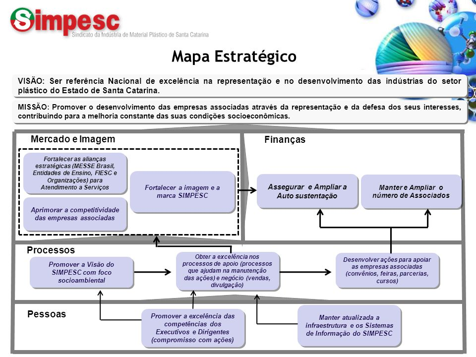 Mapa Estratégico Mercado e Imagem Finanças Processos Pessoas