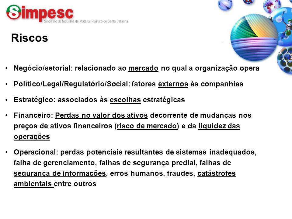 Riscos Negócio/setorial: relacionado ao mercado no qual a organização opera. Político/Legal/Regulatório/Social: fatores externos às companhias.