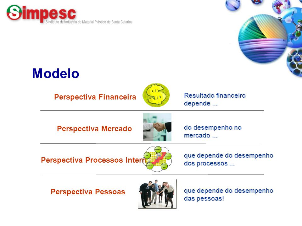 Modelo Perspectiva Financeira Perspectiva Mercado