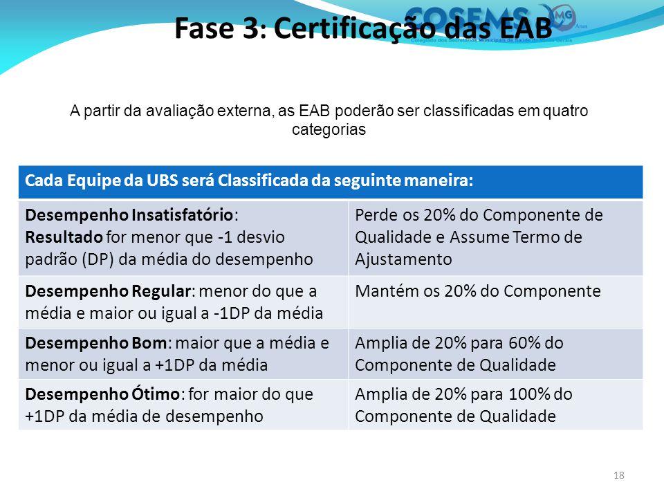 Fase 3: Certificação das EAB