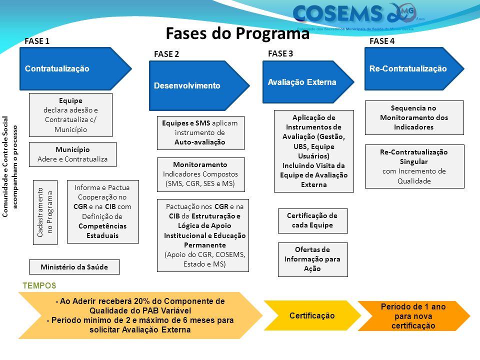 Fases do Programa FASE 1 FASE 4 FASE 2 FASE 3 Contratualização