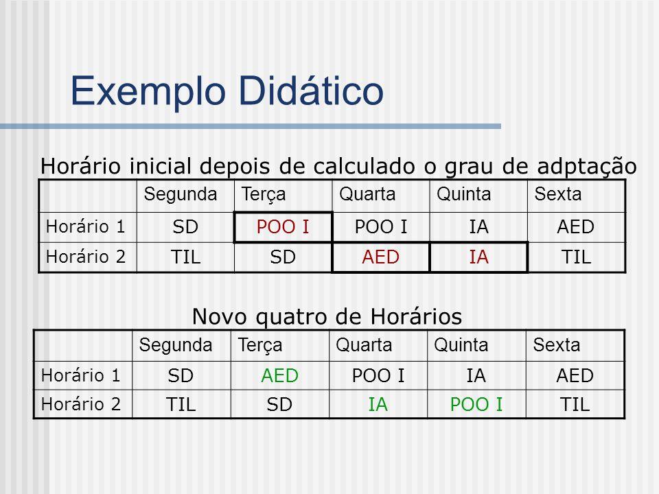 Exemplo Didático Horário inicial depois de calculado o grau de adptação. Segunda. Terça. Quarta.