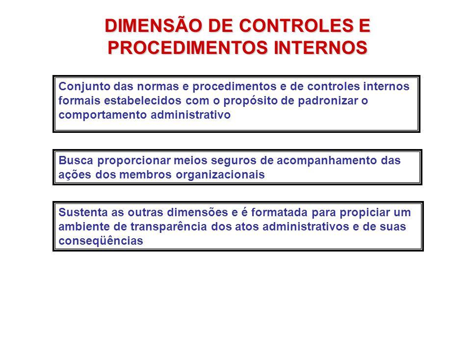 DIMENSÃO DE CONTROLES E PROCEDIMENTOS INTERNOS