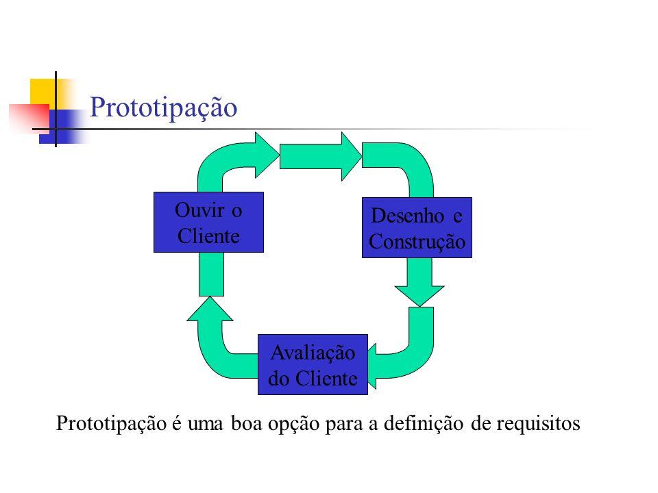 Prototipação Ouvir o Desenho e Cliente Construção Avaliação do Cliente
