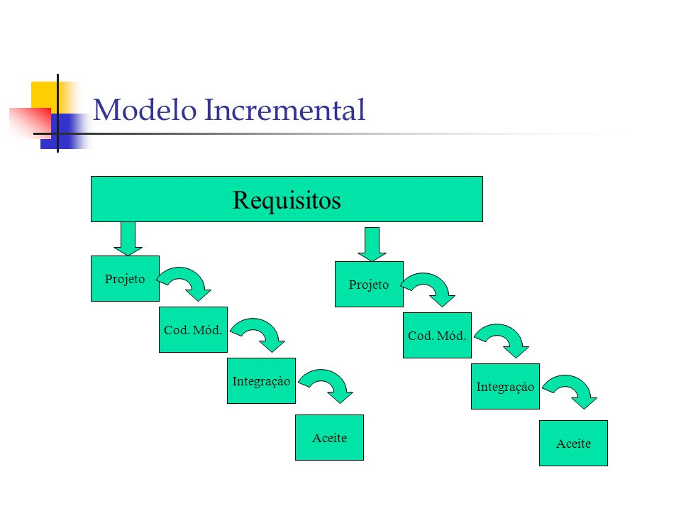 Modelo Incremental Requisitos Projeto Projeto Cod. Mód. Cod. Mód.