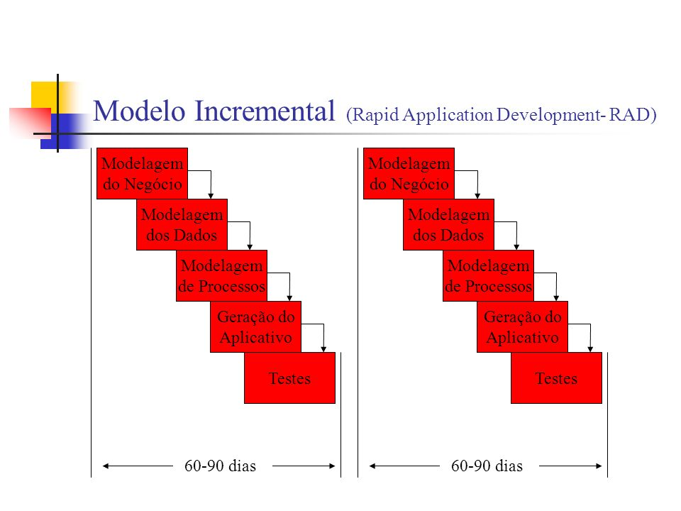 Modelo Incremental (Rapid Application Development- RAD)
