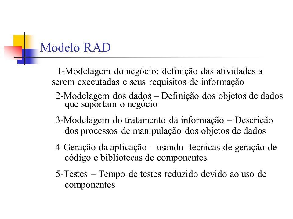 Modelo RAD 1-Modelagem do negócio: definição das atividades a serem executadas e seus requisitos de informação.