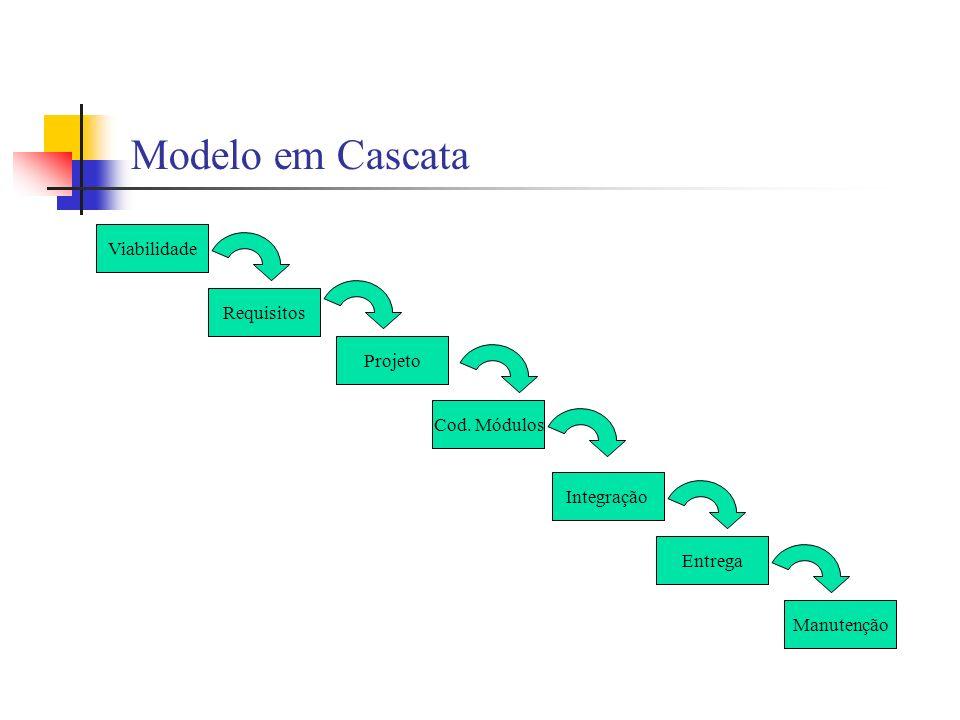 Modelo em Cascata Viabilidade Requisitos Projeto Cod. Módulos