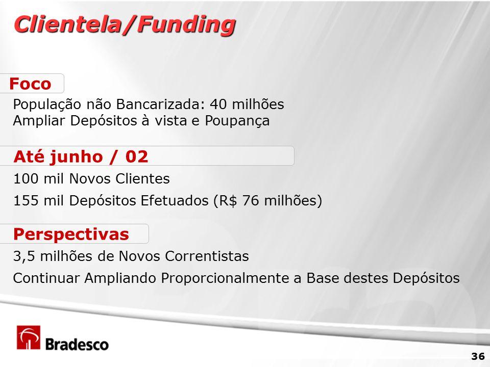 Clientela/Funding Foco Até junho / 02 Perspectivas