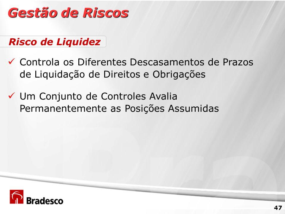 Gestão de Riscos Risco de Liquidez