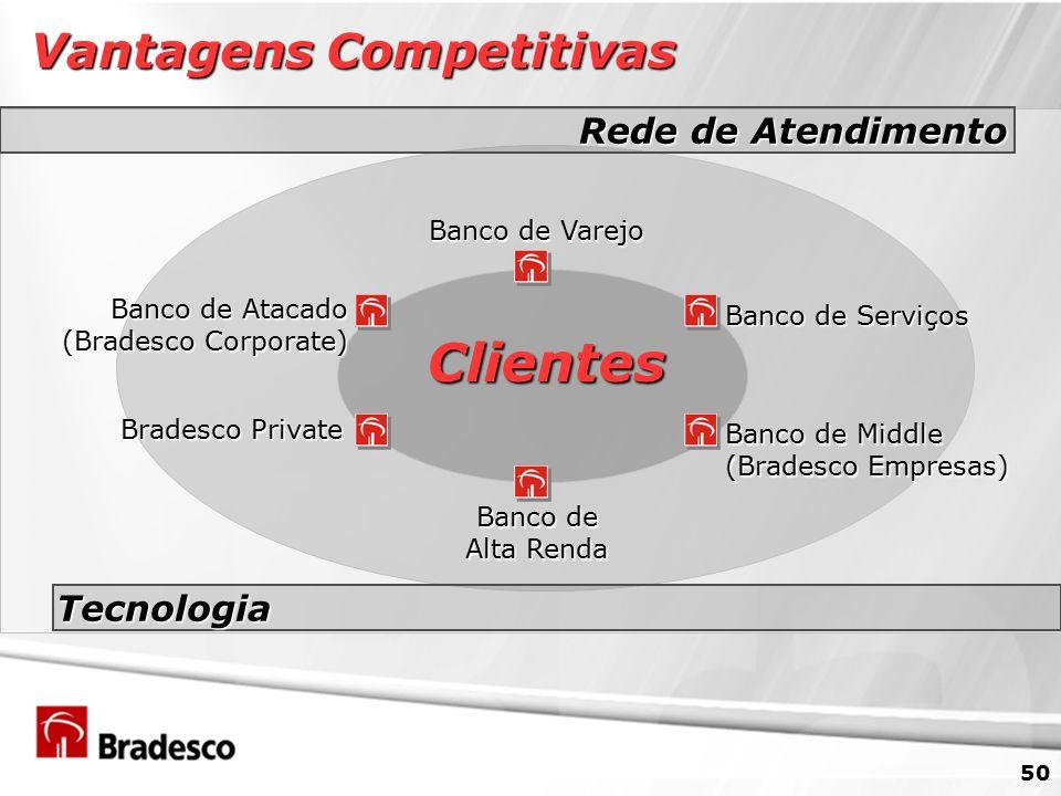 Clientes Vantagens Competitivas Rede de Atendimento Tecnologia