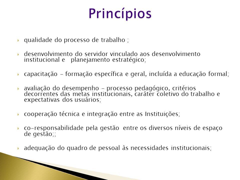 Princípios qualidade do processo de trabalho ;