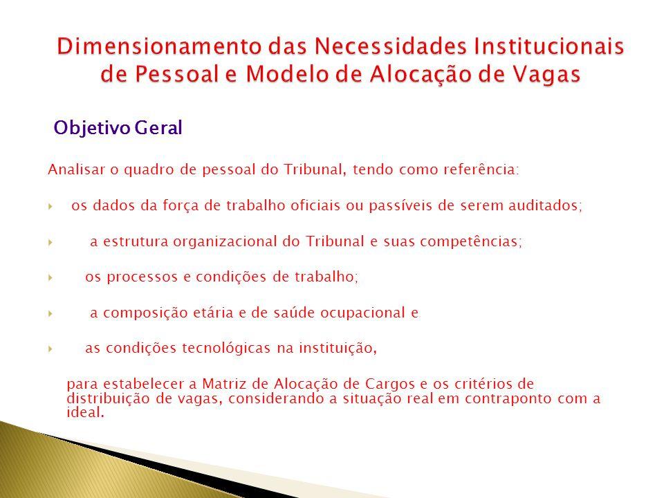 Dimensionamento das Necessidades Institucionais de Pessoal e Modelo de Alocação de Vagas