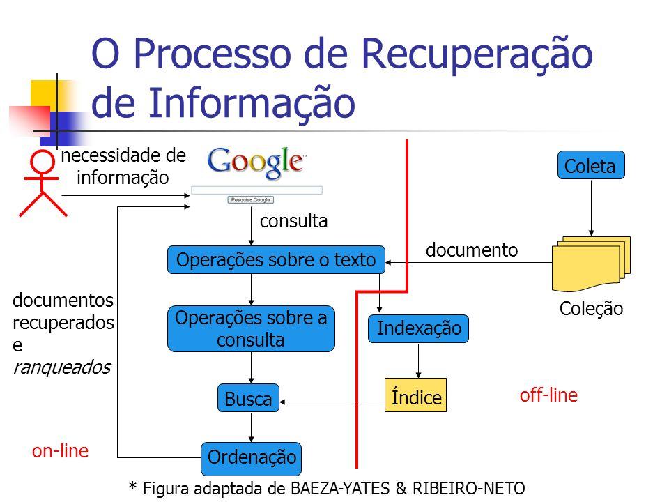 O Processo de Recuperação de Informação