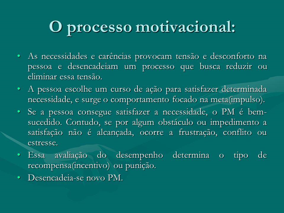 O processo motivacional: