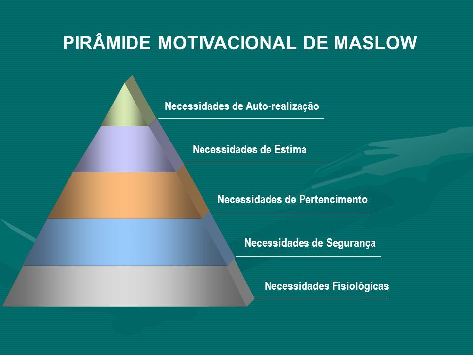 PIRÂMIDE MOTIVACIONAL DE MASLOW