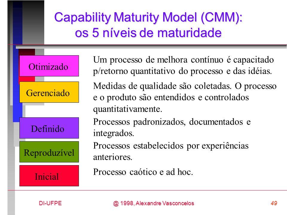 Capability Maturity Model (CMM): os 5 níveis de maturidade