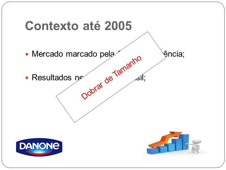 Contexto até 2005 Mercado marcado pela forte concorrência;