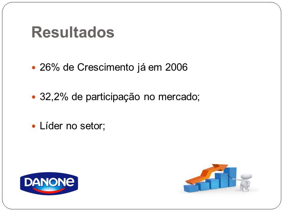 Resultados 26% de Crescimento já em 2006