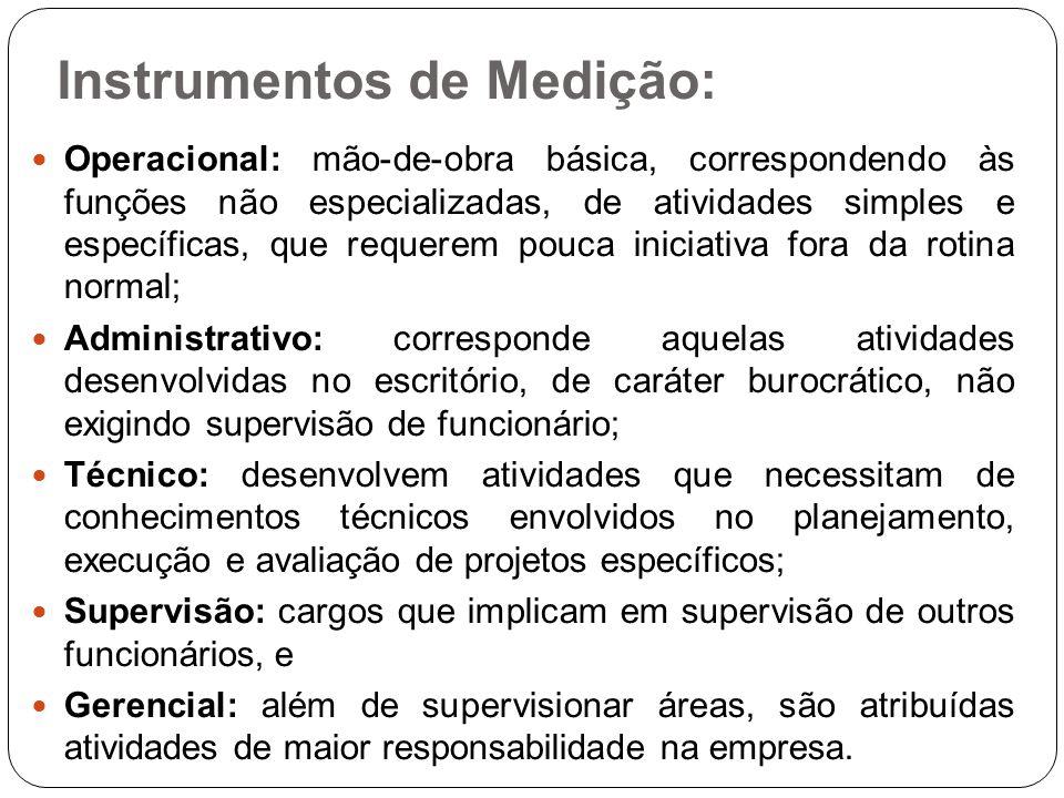 Instrumentos de Medição: