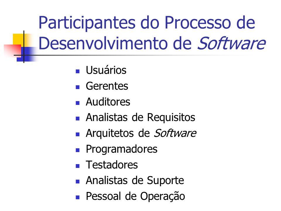 Participantes do Processo de Desenvolvimento de Software