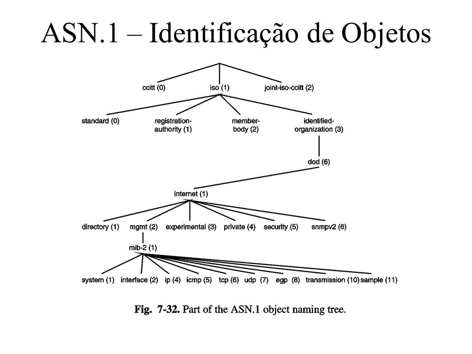 ASN.1 – Identificação de Objetos