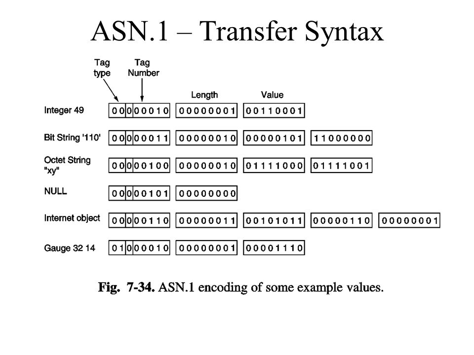 ASN.1 – Transfer Syntax