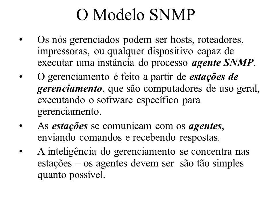 O Modelo SNMP
