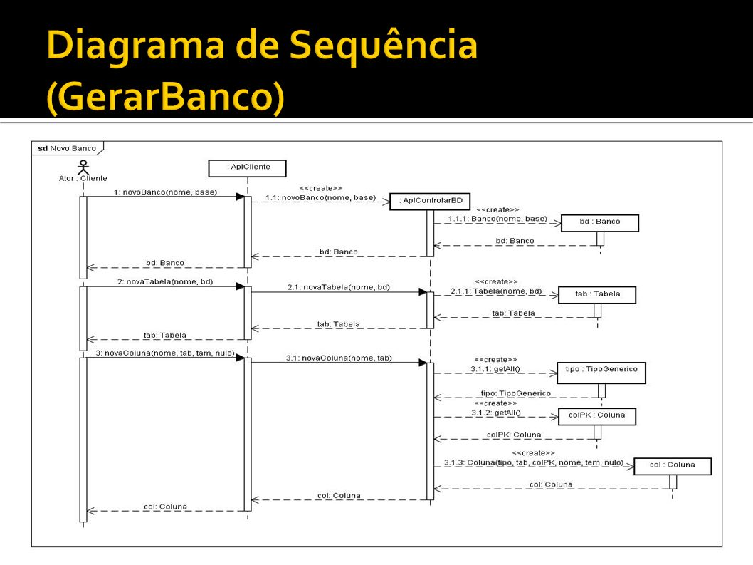 Diagrama de Sequência (GerarBanco)