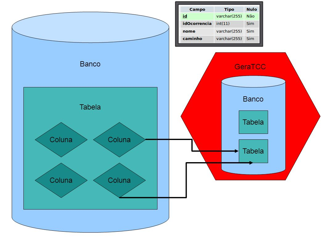 Banco GeraTCC Banco Tabela Tabela Coluna Coluna Tabela Coluna Coluna