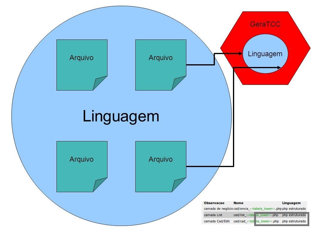 Linguagem GeraTCC Linguagem Arquivo Arquivo Arquivo Arquivo