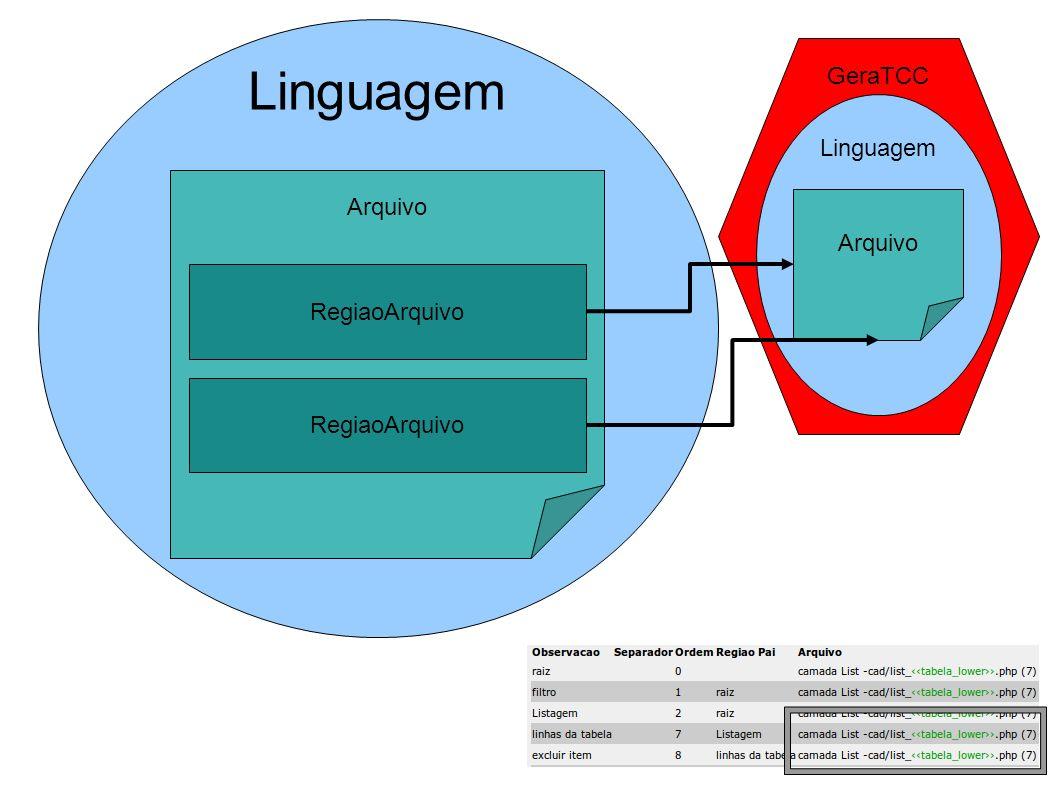 Linguagem GeraTCC Linguagem Arquivo Arquivo RegiaoArquivo