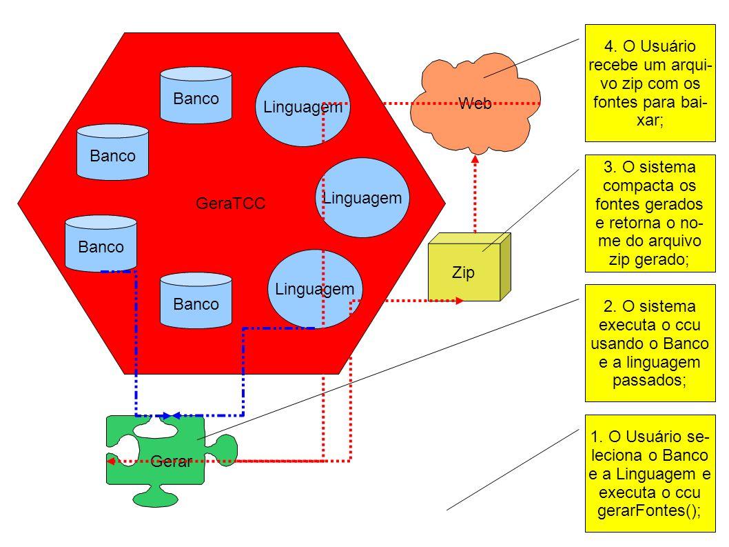 4. O Usuário recebe um arqui- vo zip com os. fontes para bai- xar; GeraTCC. Web. Banco. Linguagem.